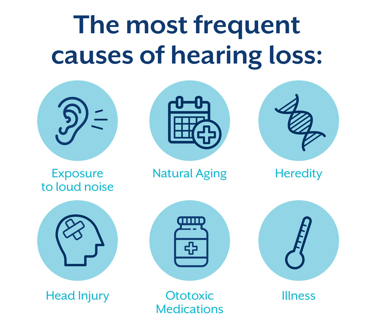 the most frequent causes of hearing loss